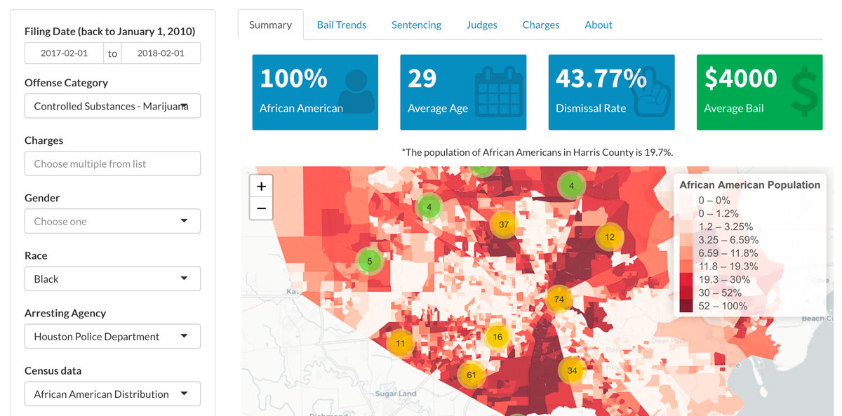 Harris County Dashboard