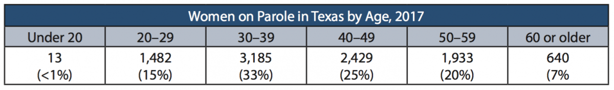 Data on Women in Texas' Justice System | Texas Criminal
