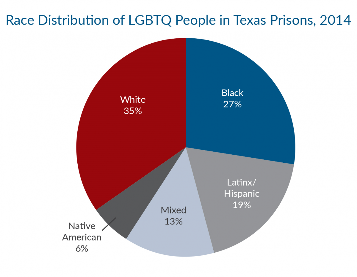 How Texas' Justice Systems FAIL All | Texas Criminal Justice